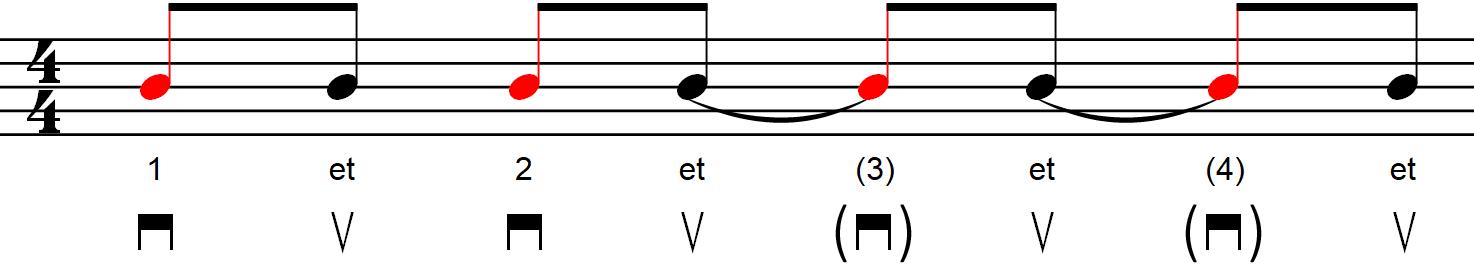 Rythmique avec contretemps - Exemple n°3