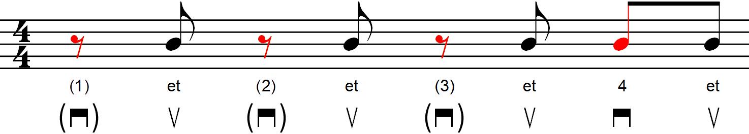 Rythmique avec contretemps - Exemple n°4