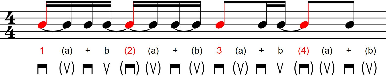 Rythmique avec contretemps - Exemple n°5