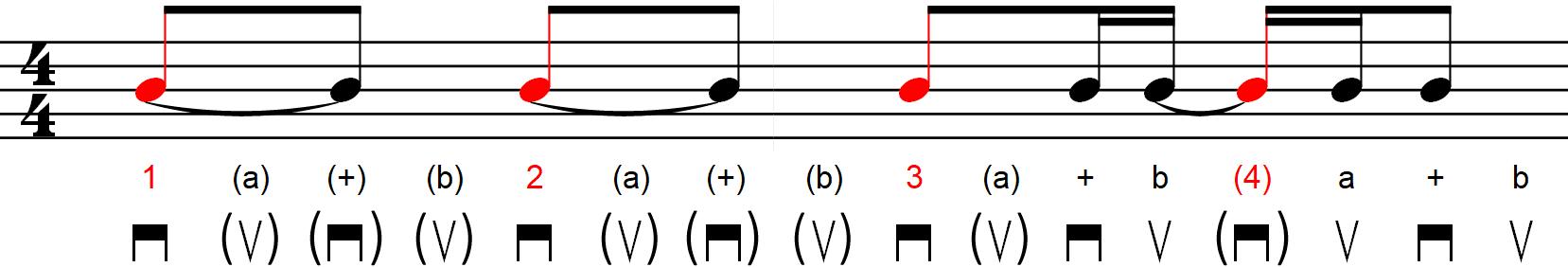 Rythmique avec contretemps - Exemple n°6b