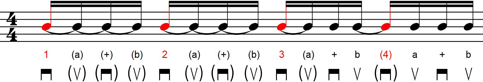 Rythmique avec contretemps - Exemple n°6a