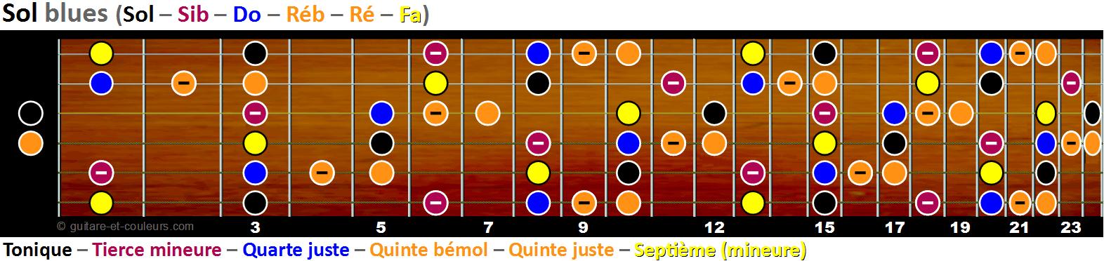 La gamme de sol blues