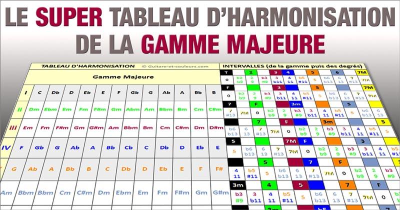 Le Super Tableau d'Harmonisation de la Gamme Majeure