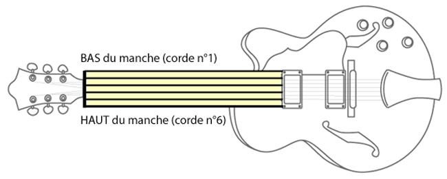 Une tablature n'est rien d'autre que la représentation des cordes de la guitare.