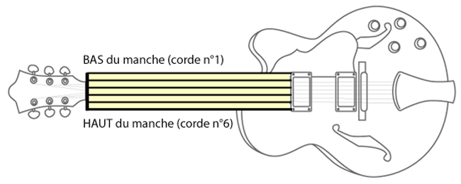 Analogie tablature et manche de guitare