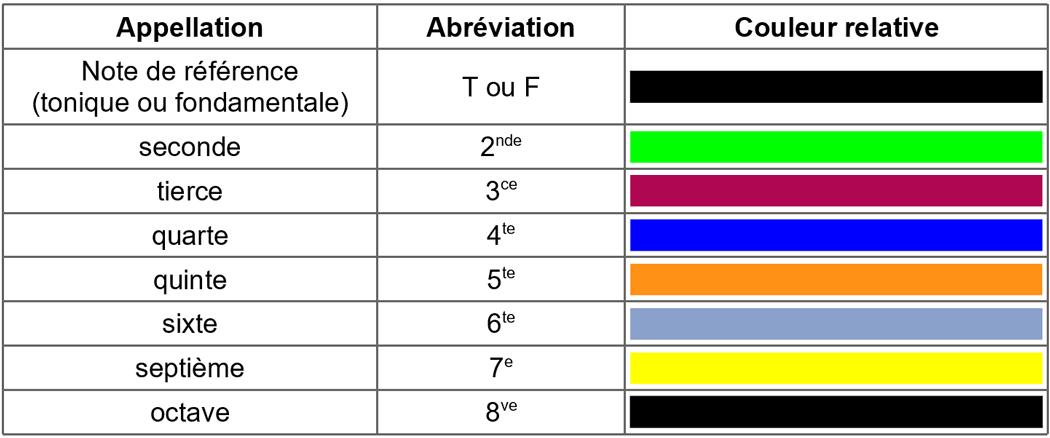 Tableau simplifié des couleurs des intervalles (couleurs relatives)
