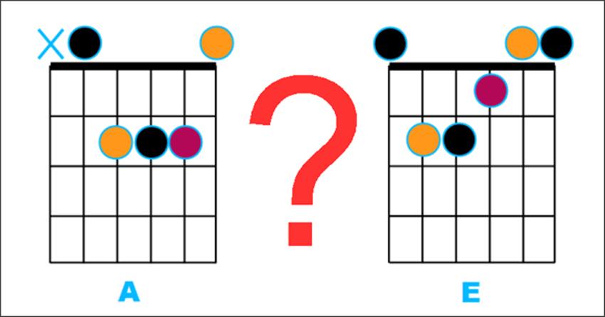 Pourquoi E n'a-t-il pas la même forme que A sur le manche de la guitare ?