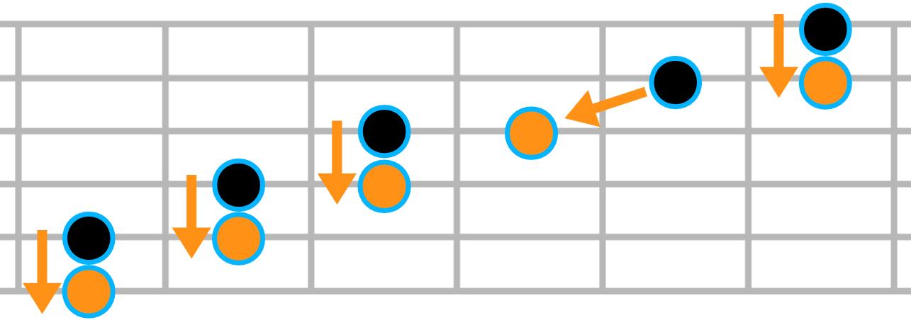 Accordage standard de la guitare (quintes)