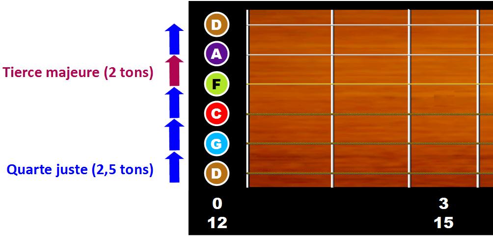 Guitare accordage métal moins 1 ton
