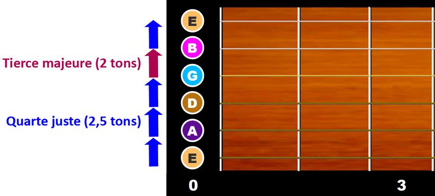 Guitare accordage standard - Intervalles de quartes