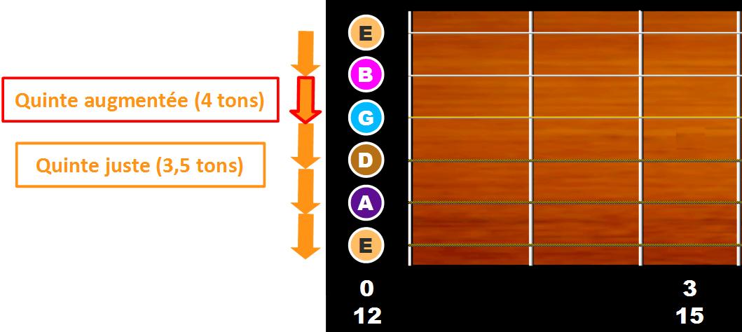 L'accordage standard de la guitare