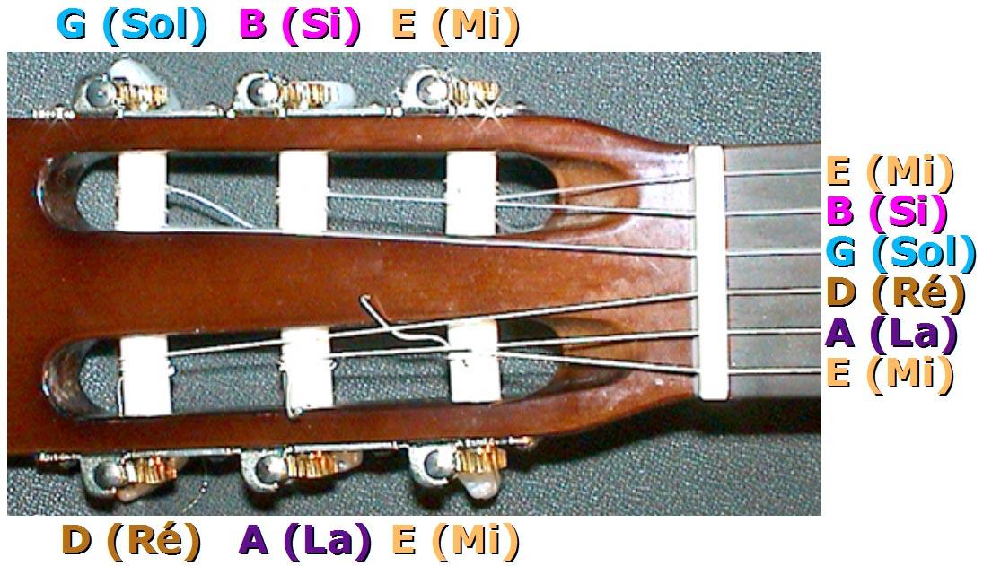 Nom des cordes à vide sur guitare classique