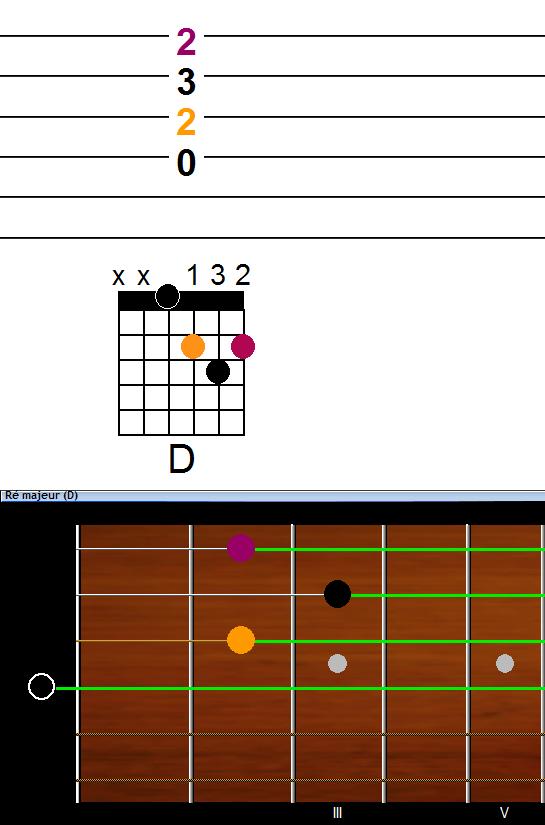 Accord de guitare Ré majeur (D)