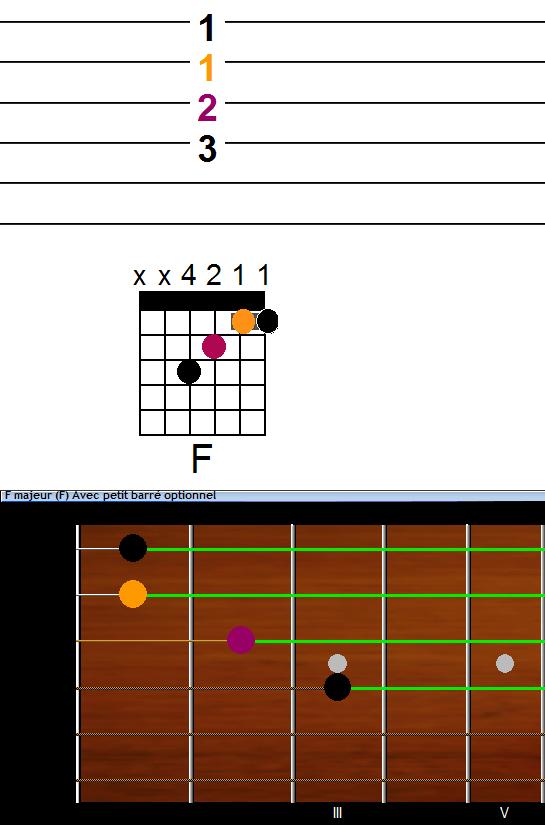 Accord de guitare Fa majeur (F) petit barré