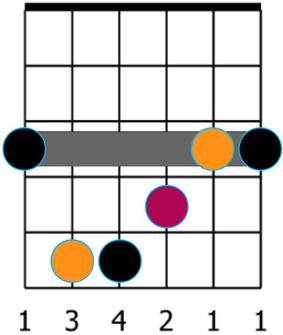 Barré en forme de E en couleurs