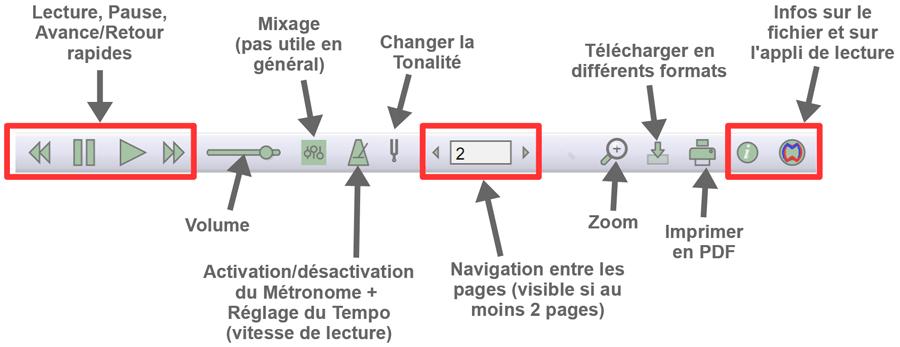 La barre d'outils du lecteur de partition