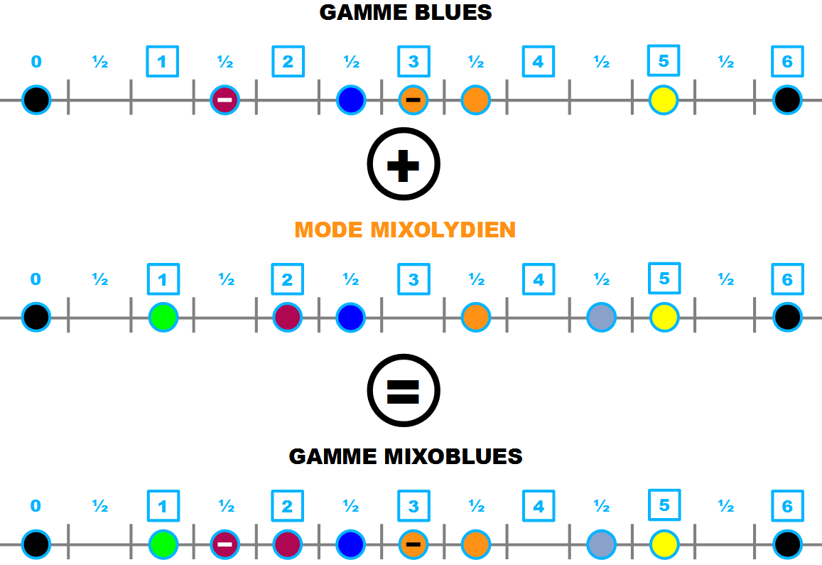 gamme blues + mode mixolydien = gamme mixoblues