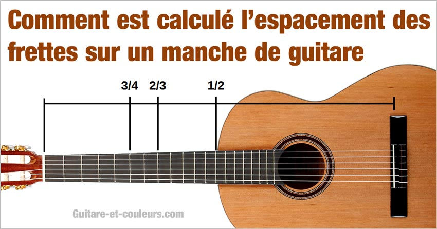 Comment est calculé l'espacement des frettes sur un manche de guitare