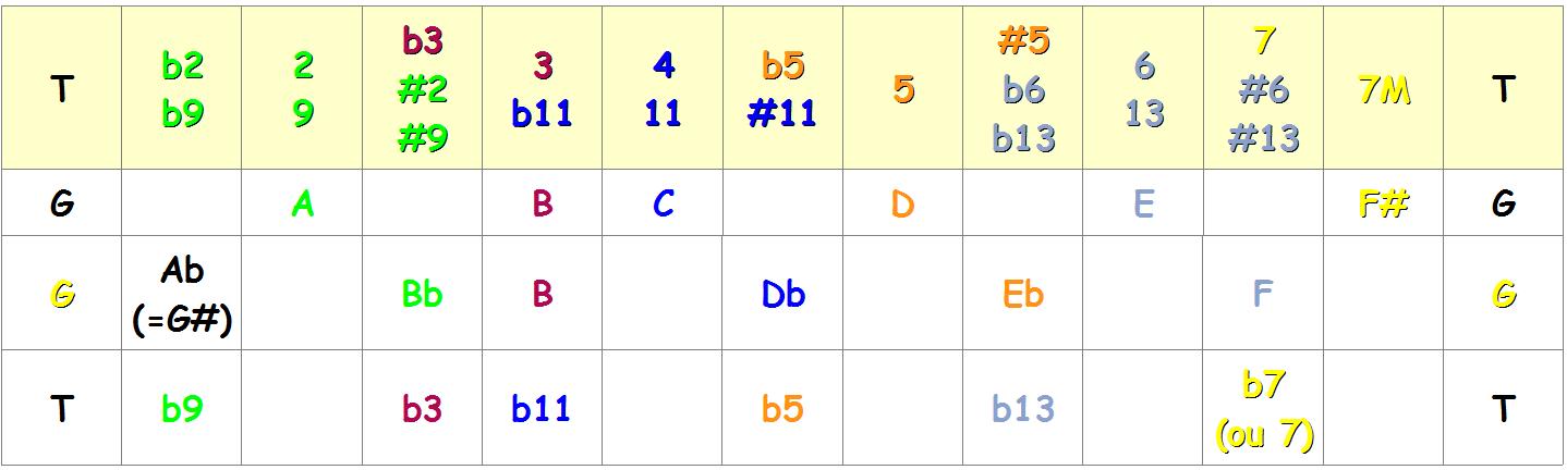 Comparaison des gammes G majeur et Ab mineur mélodique