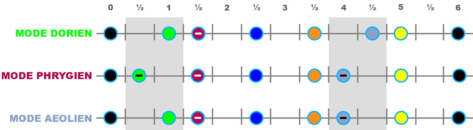Comparaison des trois modes mineurs principaux