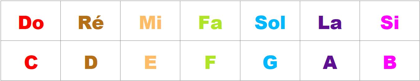 Correspondance notation française / notation anglo-saxonne