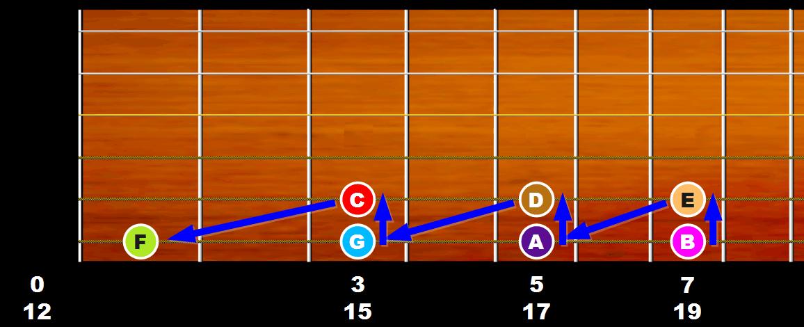 Progression des notes en quartes justes sur les deux cordes graves du manche