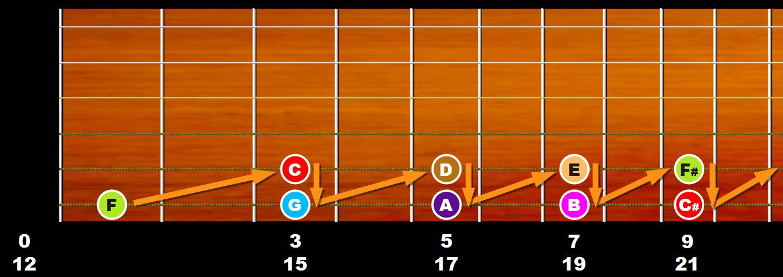 Progression des notes en quintes justes sur les deux cordes graves du manche