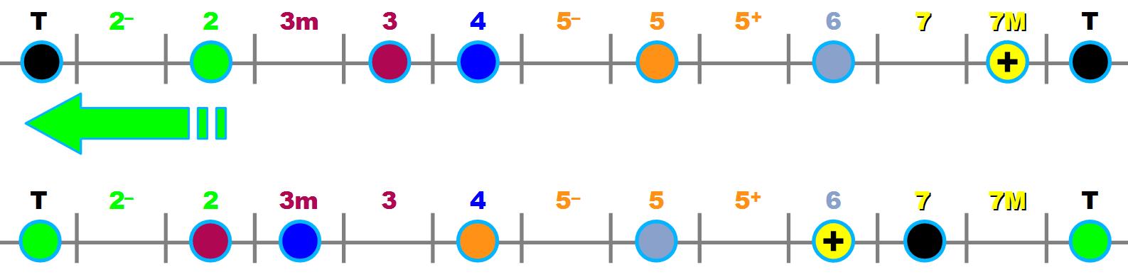 Comparaison degré I / degré II de la gamme majeure