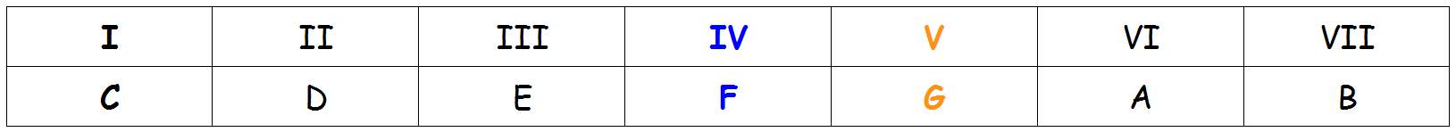 Les degrés de la gamme de Do majeur