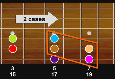 Transposer un groupe de fondamentales sur un manche de guitare