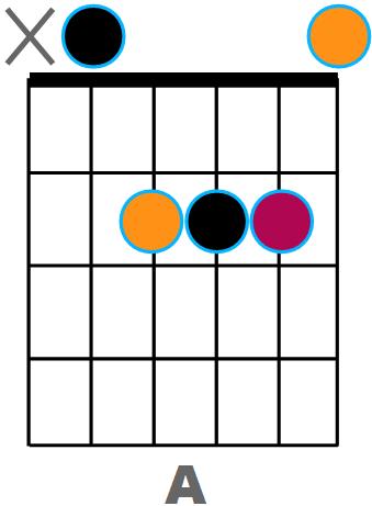 Diagramme A