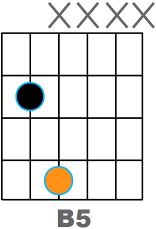 Diagramme B5