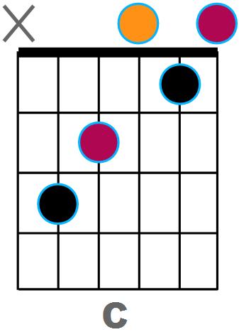 Diagramme de C