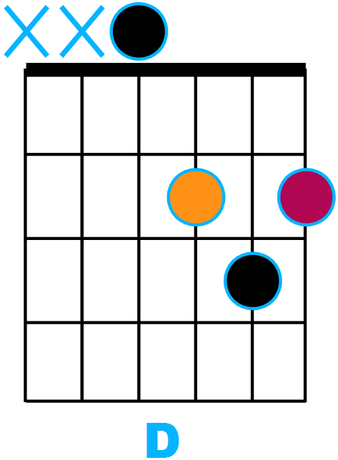 Diagramme D majeur