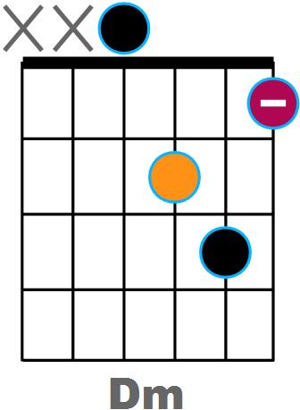 Diagramme Dm