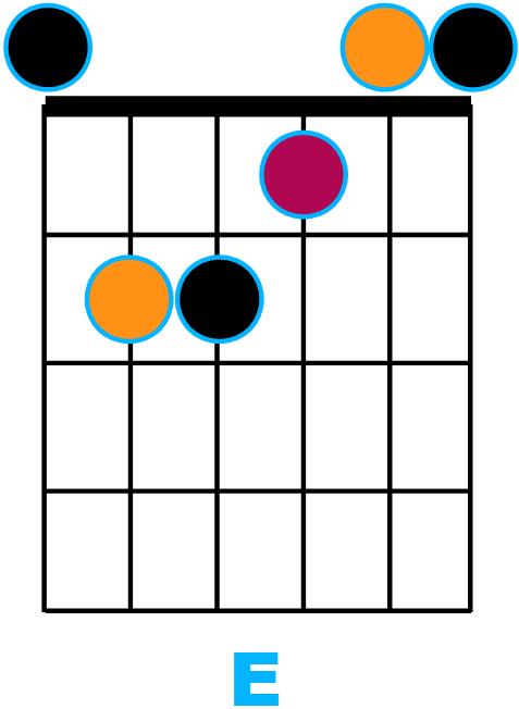 diagramme E majeur