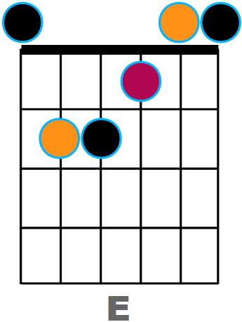 Diagramme de E