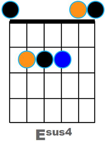 Diagramme Esus4