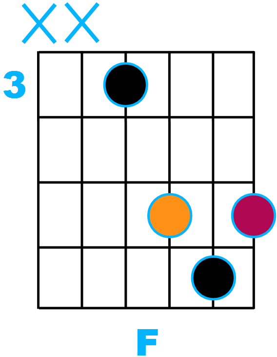 Diagramme F en forme de D