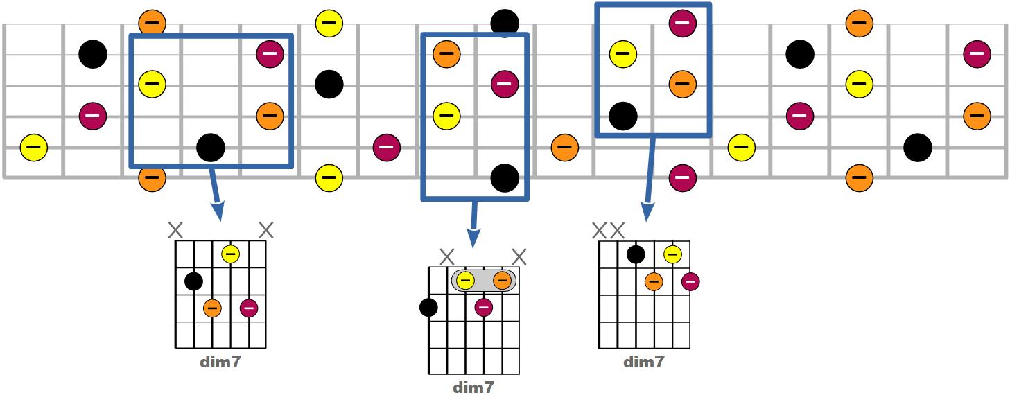 Tous les accords dim7 possibles à la guitare