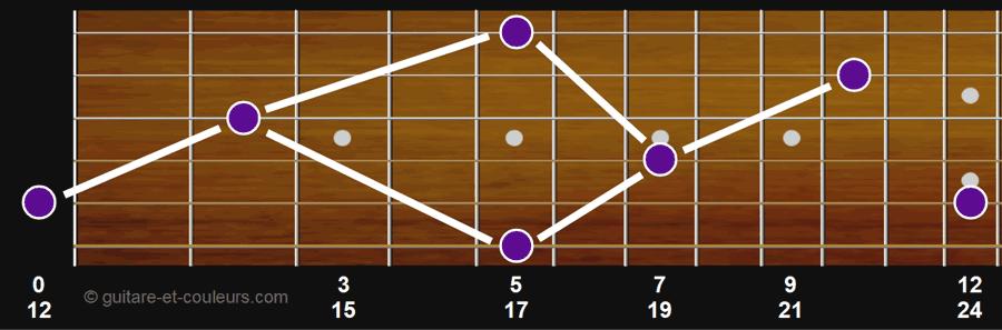 Toutes les notes La sur le manche de la guitare