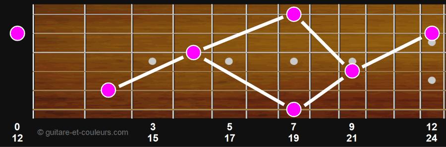 toutes les notes Si sur le manche de la guitare
