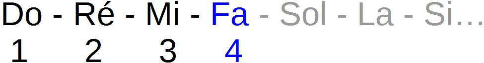 La quarte de Do est un Fa