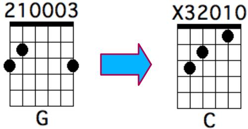 Enchainement G vers C avec les doigtés classiques
