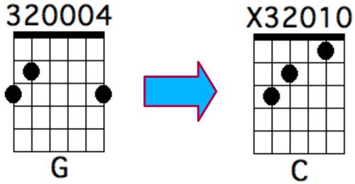 Enchainement G vers C avec les doigtés optimisés