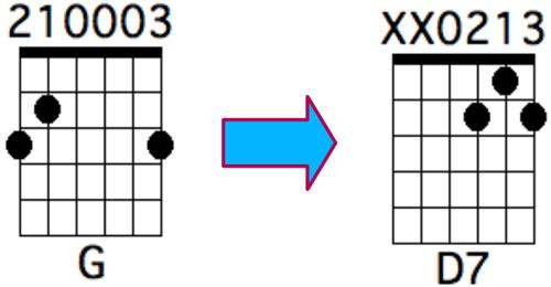 Enchainement de G vers D7
