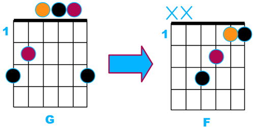 Exemple d'enchaînement d'accord G vers F non optimal
