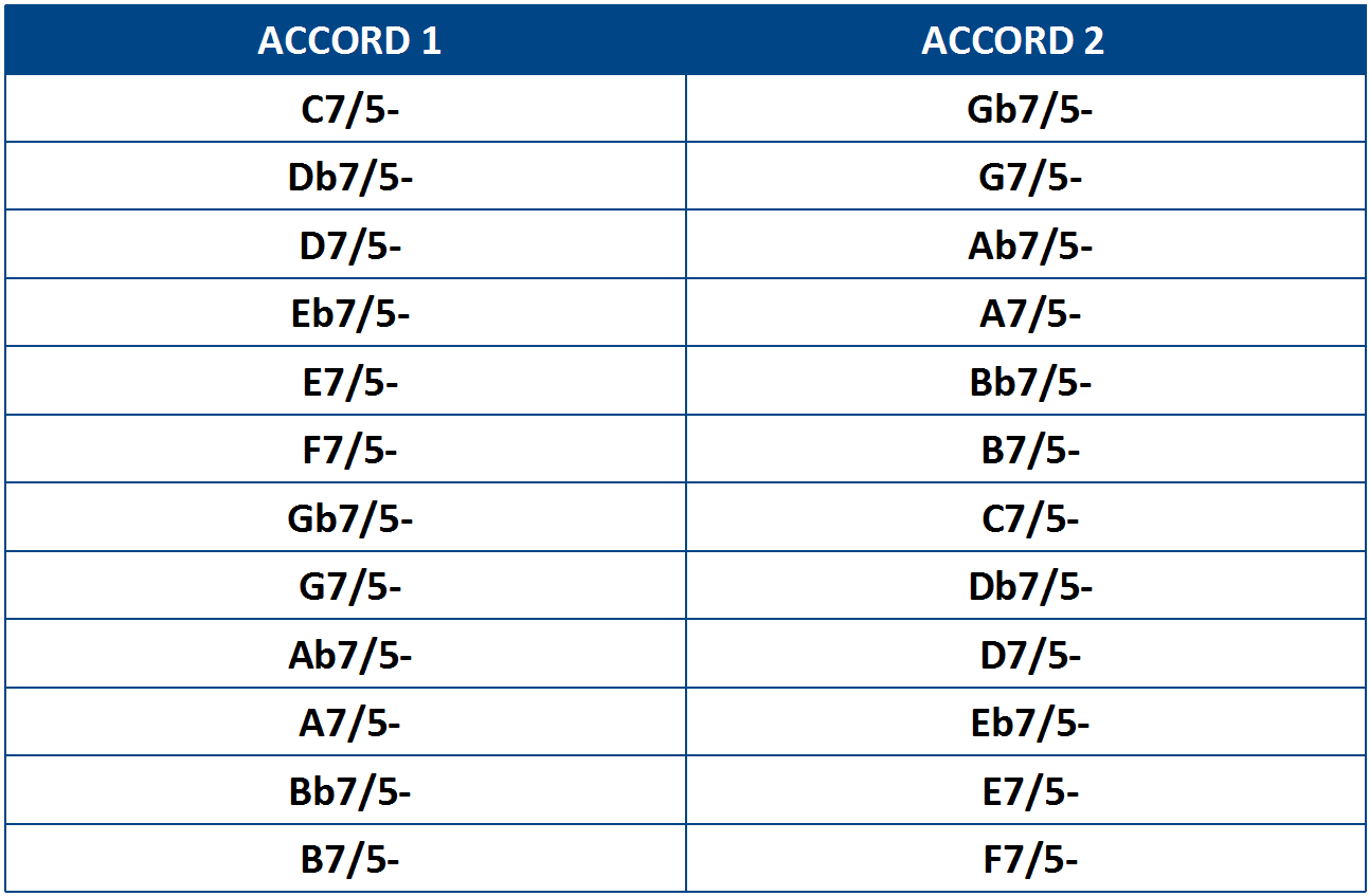 Equivalence d'entre les accords 7/5-