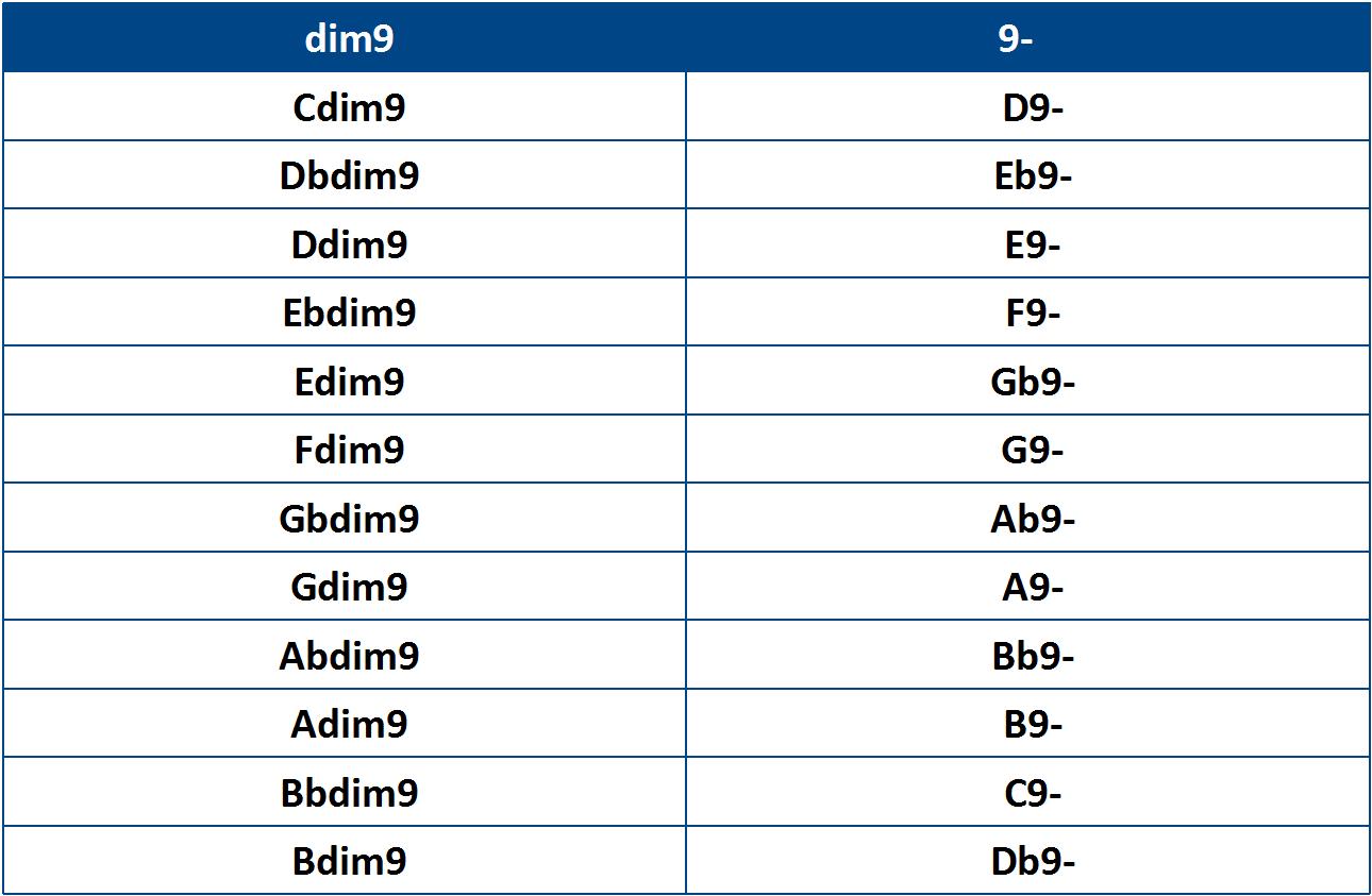 Equivalence d'entre les accords dim9 et 9-