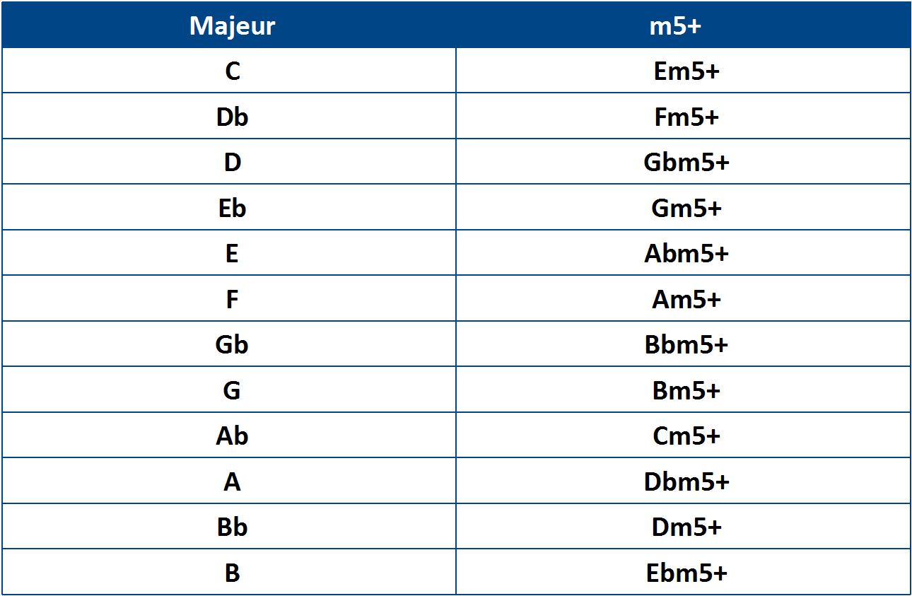 Equivalence d'entre les accords majeurs et m5+